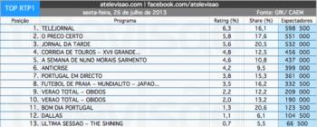 Meio Milhão de Espectadores Viram a 1ª Corrida de Toiros de 2013 na RTP